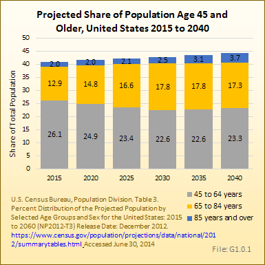 Projected Share of Population Age 45 and Older, United States 2015 to 2040
