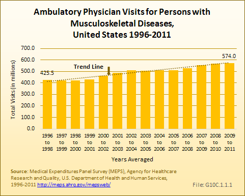 Ambulatory Physician Visits for Persons with Musculoskeletal Diseases, United States 1996-2011