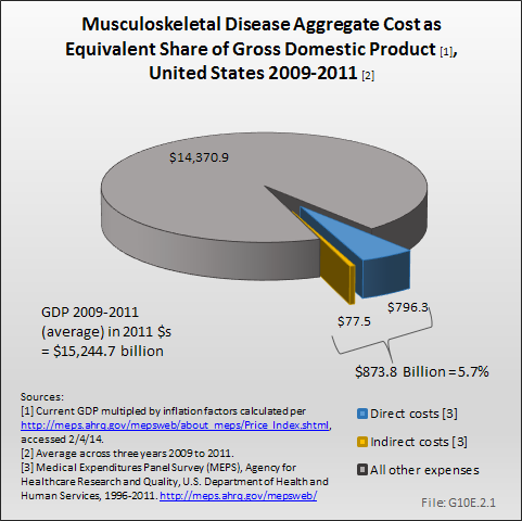 Musculoskeletal Disease Aggregate Cost as Equivalent Share of Gross Domestic Product, United States 2009-2011