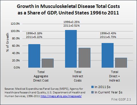 Growth in Musculoskeletal Disease Total Costs as a Share of GDP