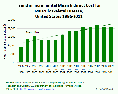 Trend in Incremental Mean Indirect Cost for Musculoskeletal Disease