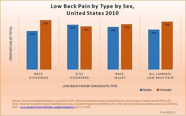 ICD-9-CM Codes for Back Pain   BMUS: The Burden of