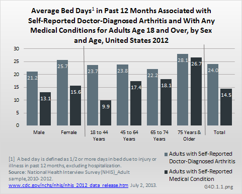 Average Bed Days in Past 12 Months Associated with Self-Reported Doctor-Diagnosed Arthritis and With Any Medical Conditions for Adults Age 18 and Over, by Sex and Age, United States 2012