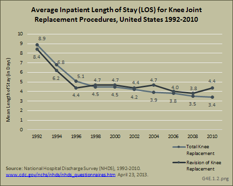 Average Inpatient Length of Stay (LOS) for Knee Joint Replacement Procedures, United States 1992-2010