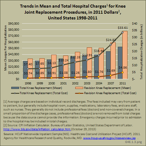 Trends in Mean and Total Hospital Charges for Knee Joint Replacement Procedures, in 2011 Dollars, United States 1998-2011