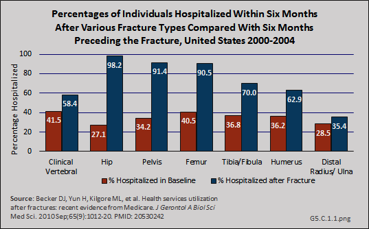 Percentages of Individuals Hospitalized with Six Months after Various Fracture Types Compared with Six Months Preceding the Fracture, United States 2000-2004
