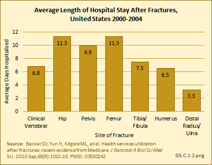 Average Length of Hospital Stay after Fractures, United States 2000-2004