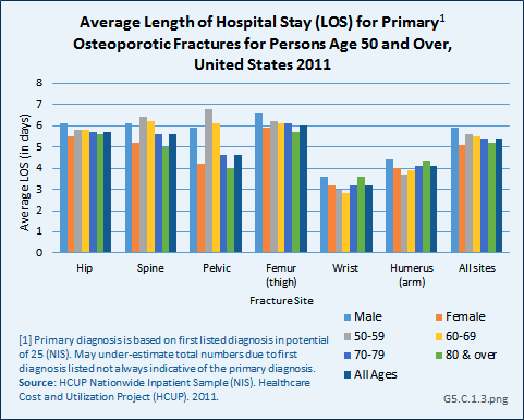 Average Length of Hospital Stay (LOS) for Primary1 Osteoporotic Fractures for Persons Age 50 and Over, United States 2011