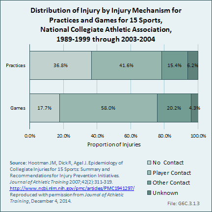 Distribution of Injury by Injury Mechanism for Practices and Games for 15 Sports, National Collegiate Athletic Association, 1989-1999 through 2003-2004