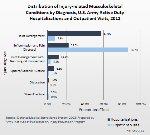 Distribution of Injury-related Musculoskeletal Conditions by Diagnosis, U.S. Army Active Duty Hospitalizations and Outpatient Visits, 2012