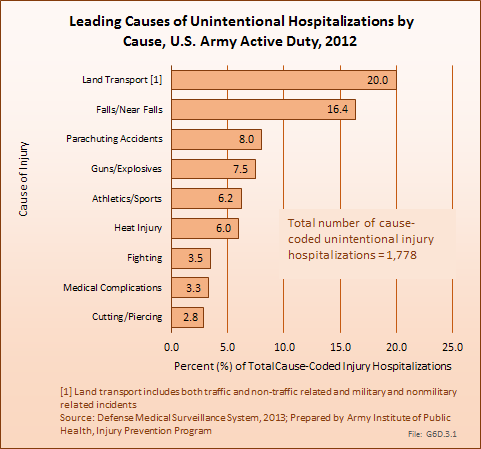 Leading Causes of Unintentional Hospitalizations by Cause, U.S. Army Active Duty, 2012