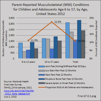 Parent-Reported Musculoskeletal (MSK) Conditions for Children and Adolescents Age 6 to 17, by Age, United States 2012