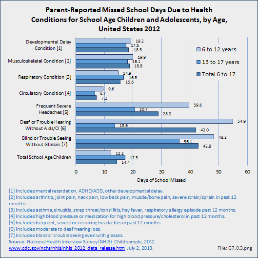 Parent-Reported Missed School Days Due to Health Conditions for School Age Children and Adolescents, by Age, United States 2012