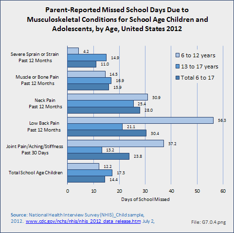 Parent-Reported Missed School Days Due to Musculoskeletal Conditions for School Age Children and Adolescents, by Age, United States 2012