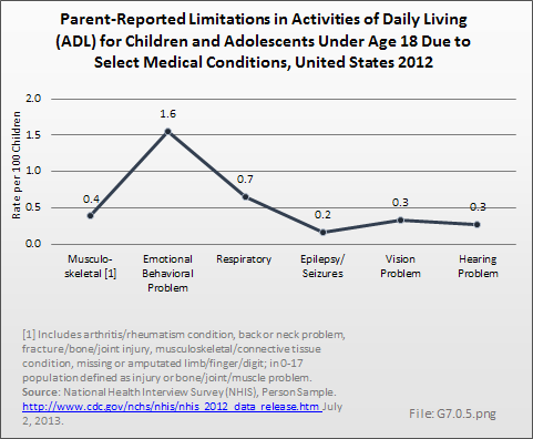 Parent-Reported Limitations in Activities of Daily Living (ADL) for Children and Adolescents Under Age 18 Due to Select Medical Conditions, United States 2012