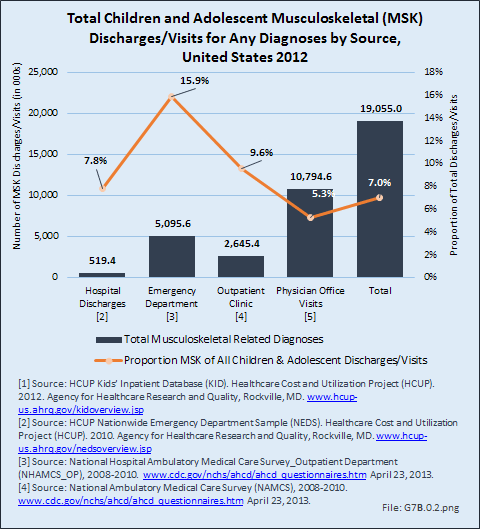 Total Children and Adolescent Musculoskeletal (MSK) Discharges/Visits for Any Diagnoses by Source, United States 2012