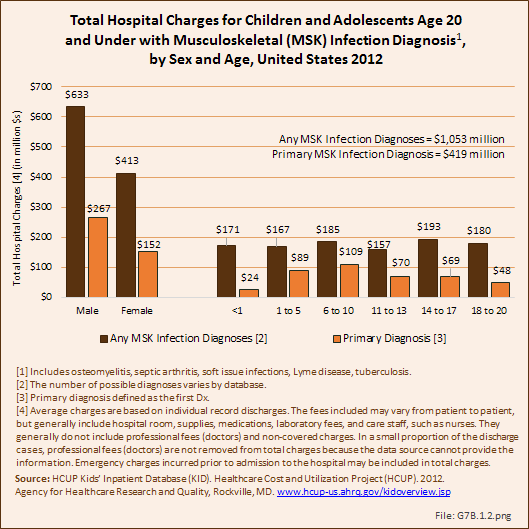 Total Hospital Charges for Children and Adolescents Age 20 and Under with Musculoskeletal (MSK) Infection Diagnosis, by Sex and Age, United States 2012