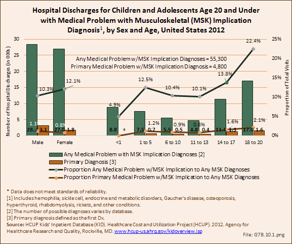 Hospital Discharges for Children and Adolescents Age 20 and Under with Medical Problem with Musculoskeletal (MSK) Implication Diagnosis, by Sex and Age, United States 2012