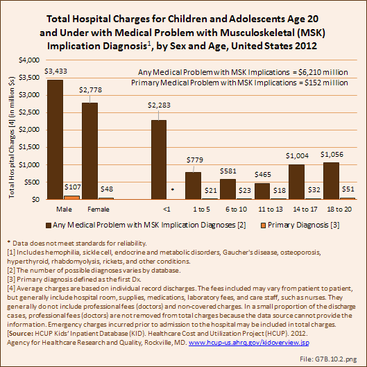 Total Hospital Charges for Children and Adolescents Age 20 and Under with Medical Problem with Musculoskeletal (MSK) Implication Diagnosis, by Sex and Age, United States 2012