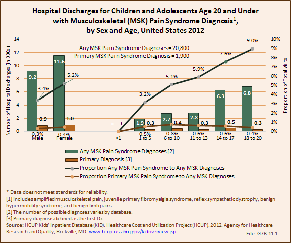 Hospital Discharges for Children and Adolescents Age 20 and Under with Musculoskeletal (MSK) Pain Syndrome Diagnosis, by Sex and Age, United States 2012