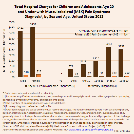 Total Hospital Charges for Children and Adolescents Age 20 and Under with Musculoskeletal (MSK) Pain Syndrome Diagnosis, by Sex and Age, United States 2012