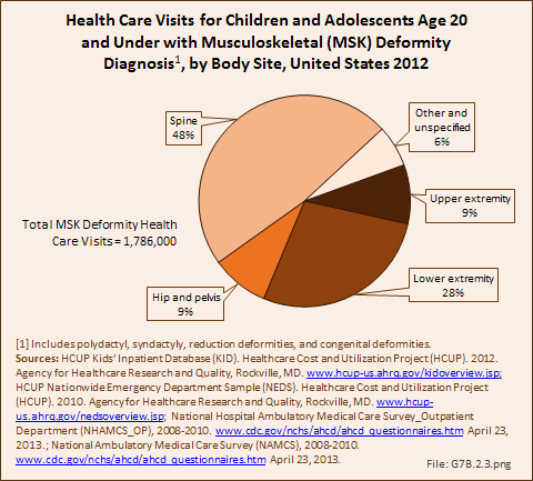 Health Care Visits for Children and Adolescents Age 20 and Under with Musculoskeletal (MSK) Deformity Diagnosis, by Body Site, United States 2012