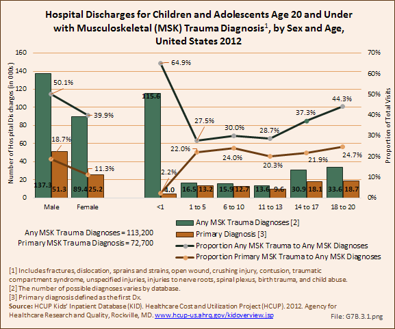 Hospital Discharges for Children and Adolescents Age 20 and Under with Musculoskeletal (MSK) Trauma Diagnosis, by Sex and Age, United States 2012