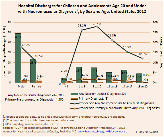 Hospital Discharges for Children and Adolescents Age 20 and Under with Neuromuscular Diagnosis, by Sex and Age, United States 2012