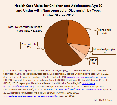 Health Care Visits for Children and Adolescents Age 20 and Under with Neuromuscular Diagnosis, by Type, United States 2012