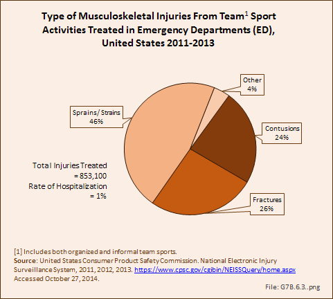 Type of Musculoskeletal Injuries From Team1 Sport Activities Treated in Emergency Departments (ED), United States 2011-2013