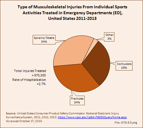 Type of Musculoskeletal Injuries From Individual Sports Activities Treated in Emergency Departments (ED), United States 2011-2013