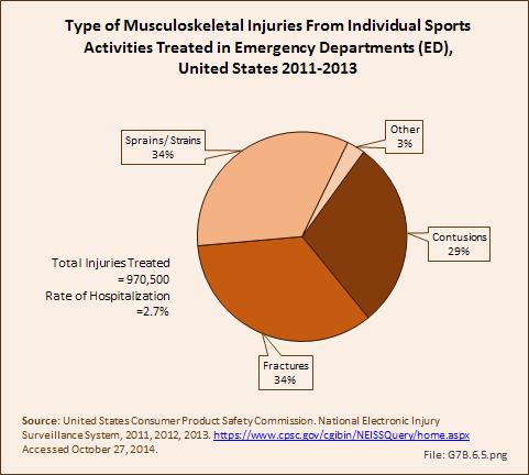 The burden of musculoskeletal diseases in the U.S ...