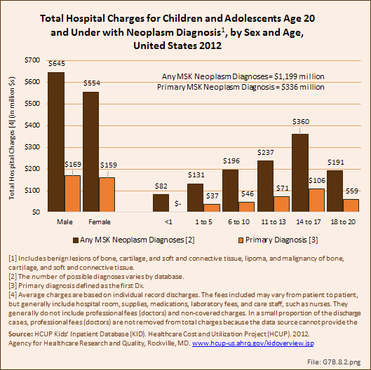 Total Hospital Charges for Children and Adolescents Age 20 and Under with Neoplasm Diagnosis, by Sex and Age, United States 2012
