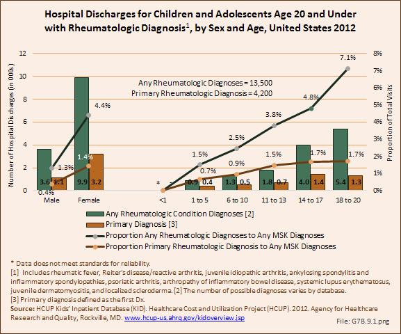 Hospital Discharges for Children and Adolescents Age 20 and Under with Rheumatologic Diagnosis, by Sex and Age, United States 2012