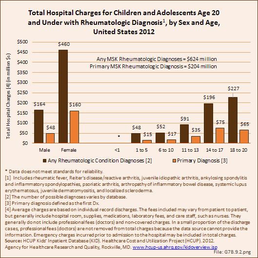 Total Hospital Charges for Children and Adolescents Age 20 and Under with Rheumatologic Diagnosis, by Sex and Age, United States 201