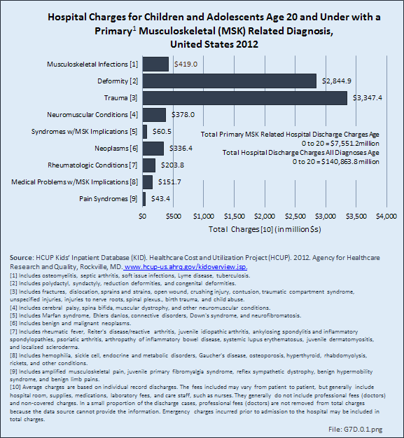 Hospital Charges for Children and Adolescents Age 20 and Under with a Primary Musculoskeletal (MSK) Related Diagnosis, United States 2012