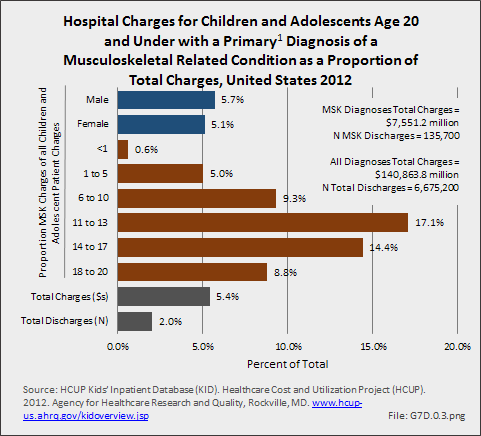Health Care Visits for Children and Adolescents Age 20 and Under with Musculoskeletal Condition Diagnosis, United States 2012