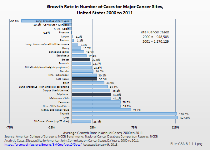 Growth Rate in Number of Cases for Major Cancer Sites, United States 2000 to 2011
