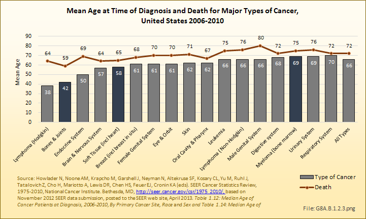 Mean Age at Time of Diagnosis and Death for Major Types of Cancer, United States 2006-2010