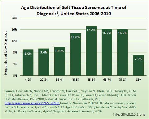 Age Distribution of Soft Tissue Sarcomas at Time of Diagnosis, United States 2006-2010