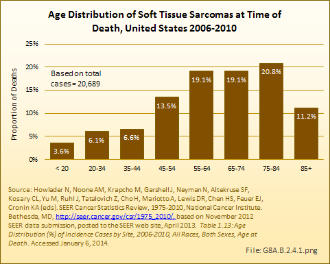 Age Distribution of Soft Tissue Sarcomas at Time of Death, United States 2006-2010