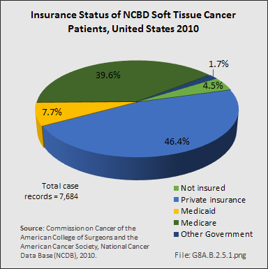 Insurance Status of NCBD Soft Tissue Cancer Patients, United States 2010