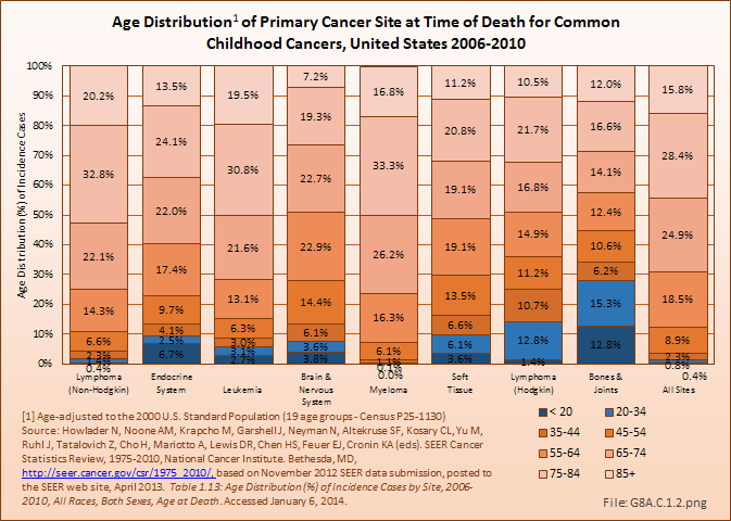 Age Distribution of Primary Cancer Site at Time of Death for Common Childhood Cancers, United States 2006-2010