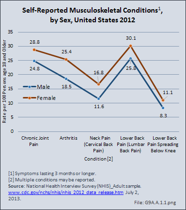 Self-Reported Musculoskeletal Conditions, by Sex, United States 2012