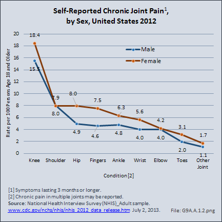 Self-Reported Chronic Joint Pain, by Sex, United States 2012