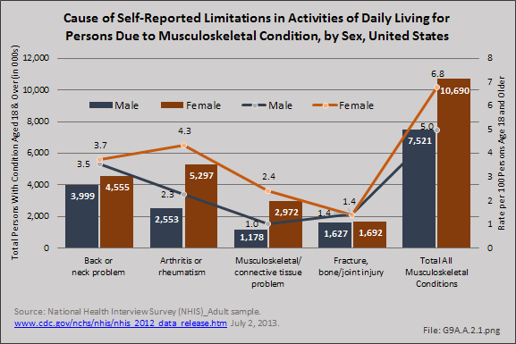 Cause of Self-Reported Limitations in Activities of Daily Living for Persons Due to Musculoskeletal Condition, by Sex, United States