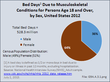 Bed Days Due to Musculoskeletal Conditions for Persons Age 18 and Over, by Sex, United States 2012