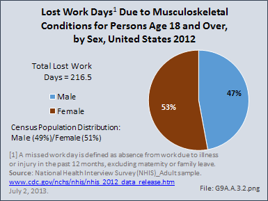 Lost Work Days Due to Musculoskeletal Conditions for Persons Age 18 and Over, by Sex, United States 2012