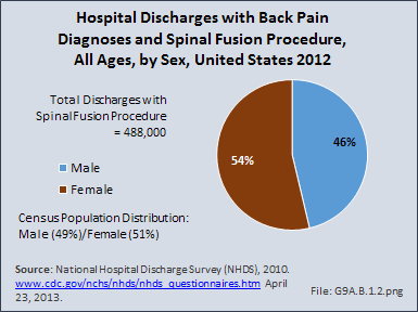 Hospital Discharges with Back Pain Diagnoses and Spinal Fusion Procedure, All Ages, by Sex, United States 2012