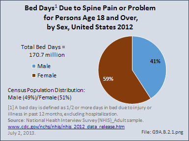Bed Days Due to Spine Pain or Problem for Persons Age 18 and Over, by Sex, United States 2012